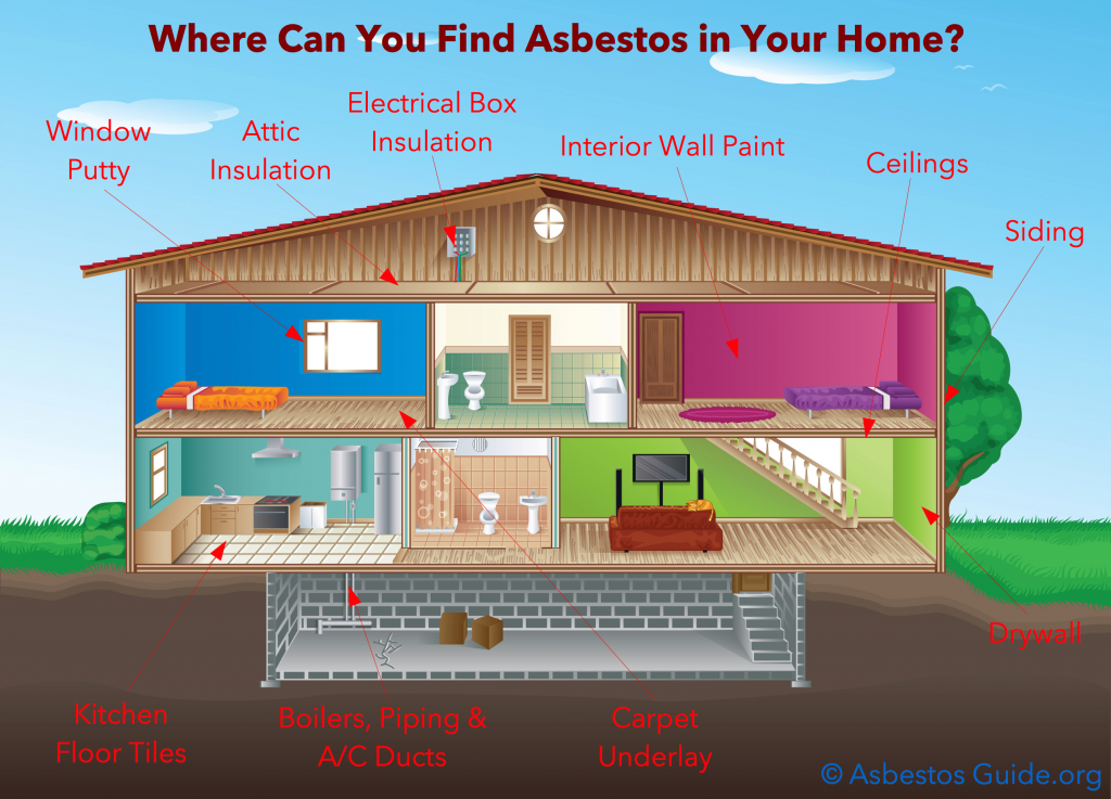 Asbestos In The Home Home Inspections